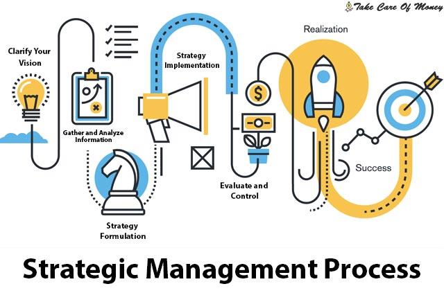 strategic-management-process